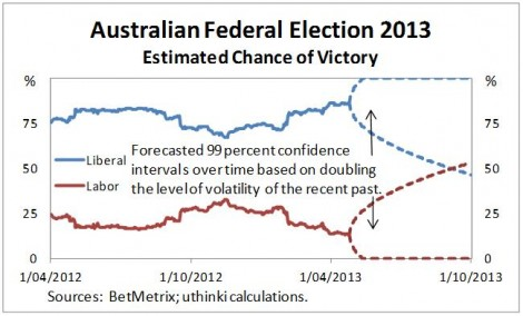 Australian federal election 2013 high vol forecast