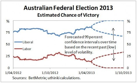 Australian federal election 2013 low vol forecast