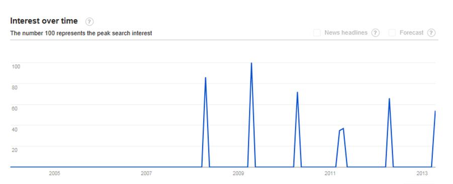 Marathon Bombings Google Trends